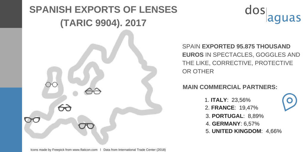 Exports optical sector in Spain-Dos Aguas Blog