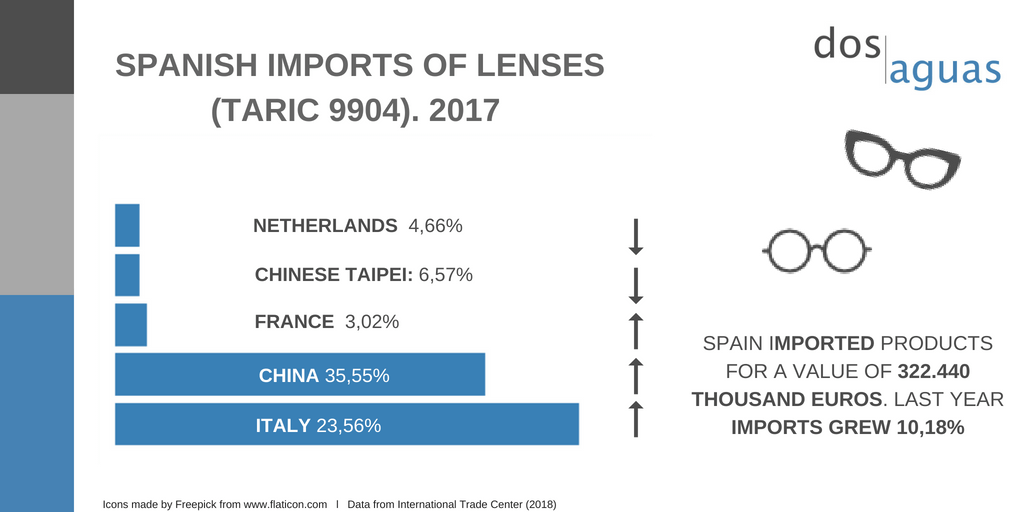 Imports of optical sector in Spain-Dos Aguas Blog