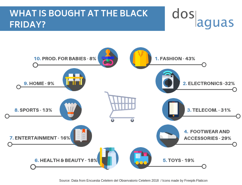 Black Friday products- Dos Aguas Blog