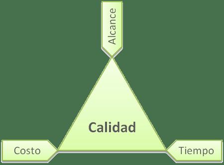 Triángulo de hierro