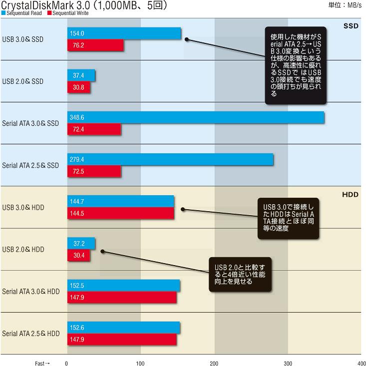 新インターフェース USB 3.0の実力は? 1/2 | 神速のUSB 3.0 次世代外部インターフェース対応機器が集結! コントローラ速度比較も! | DOS/V POWER REPORT