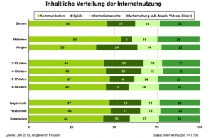 JIM Studie: Inhaltliche Verteilung der Internetnutzung