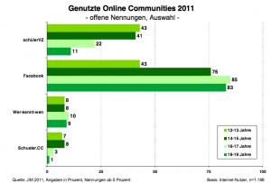 Genutzte Online Communities 2011