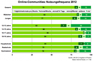 Online-Communities: Nutzungsfrequenz 2012