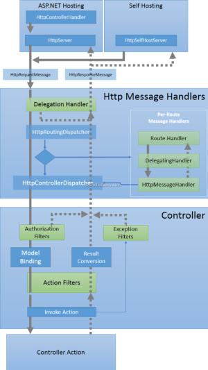 Lifecycle of an ASPNET Web API Message | DotNetCurry