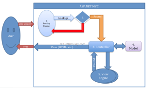 Questions Developers Ask When Moving From ASPNET Web
