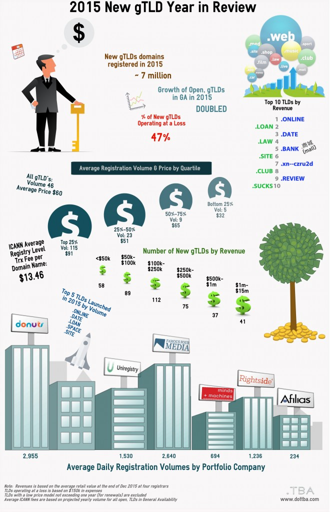 Infographic 2015 New GTLD Year In Review