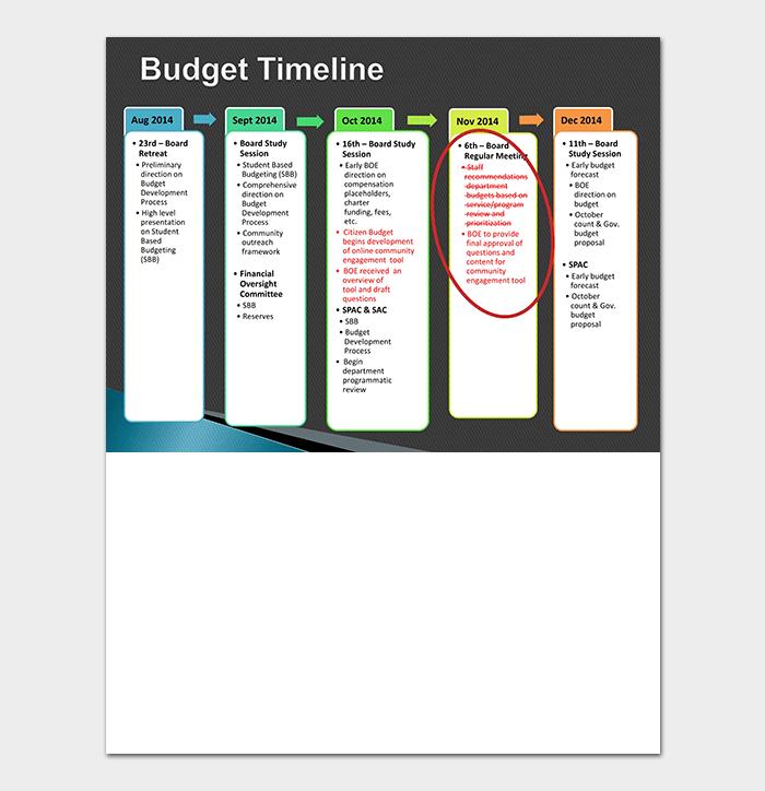 Budget Development Timeline