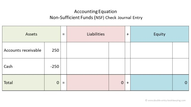 NSF Check  Double Entry Bookkeeping