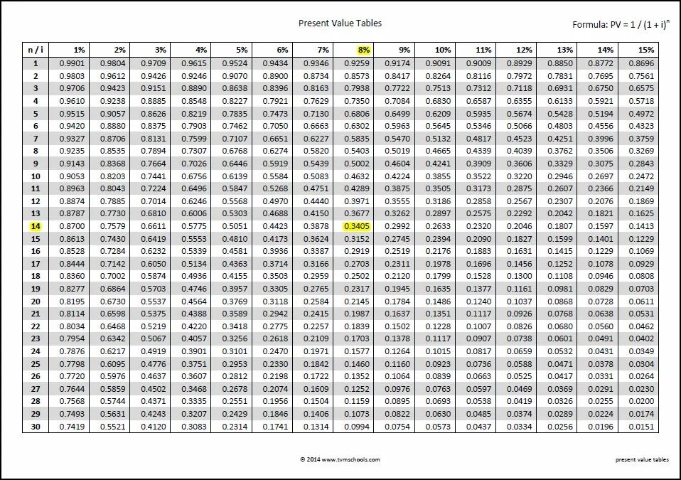 Image Result For Single Payment Annuity Rates