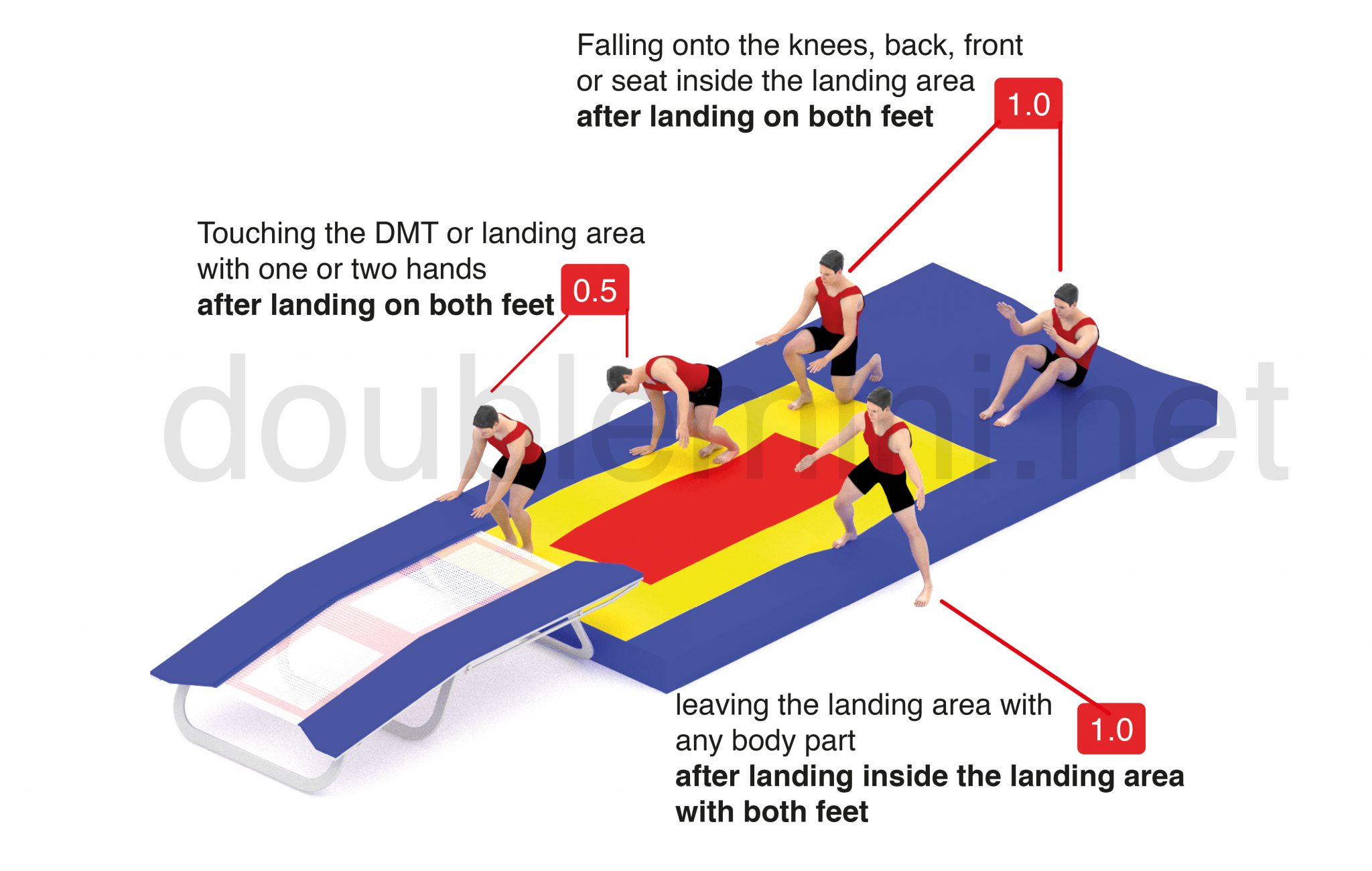 doublemini trampoline gymnastics deduction landing zone area