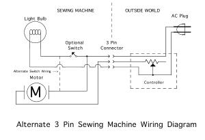 Zorba's Secret Sewing Machine Page!