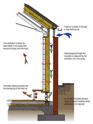 Zero Heatloss Natural Ventilation Wall Diagram