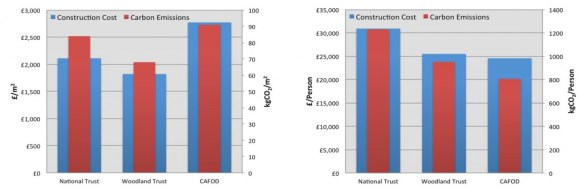 CAFOD Comparison Graphs