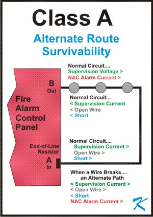 how does conventional class a fire alarm wiring work