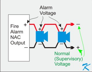 Why is the Voltage on the Notification Appliance Circuit (NAC) so Weird?