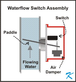 What is a Waterflow Switch?