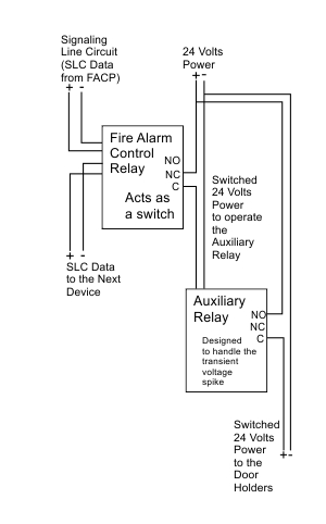Why Install an Extra Relay for a Door Holder?