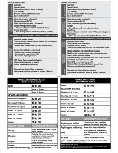 NREMT Psychomotor Examination Quick Study Guide