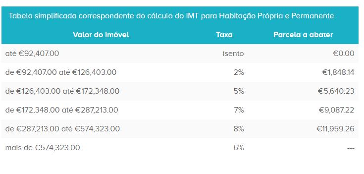 Tabela simplificada correspondente do cálculo do IMT