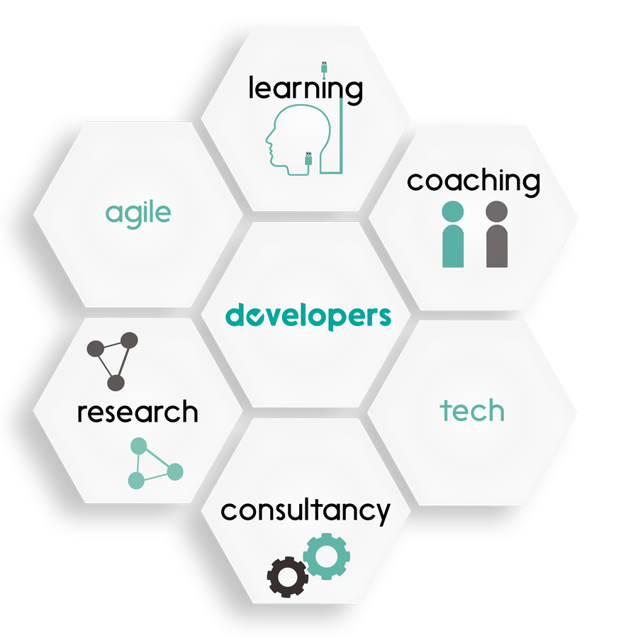 About Us Personalized Learning & Agile Coaching Our services Contact Us