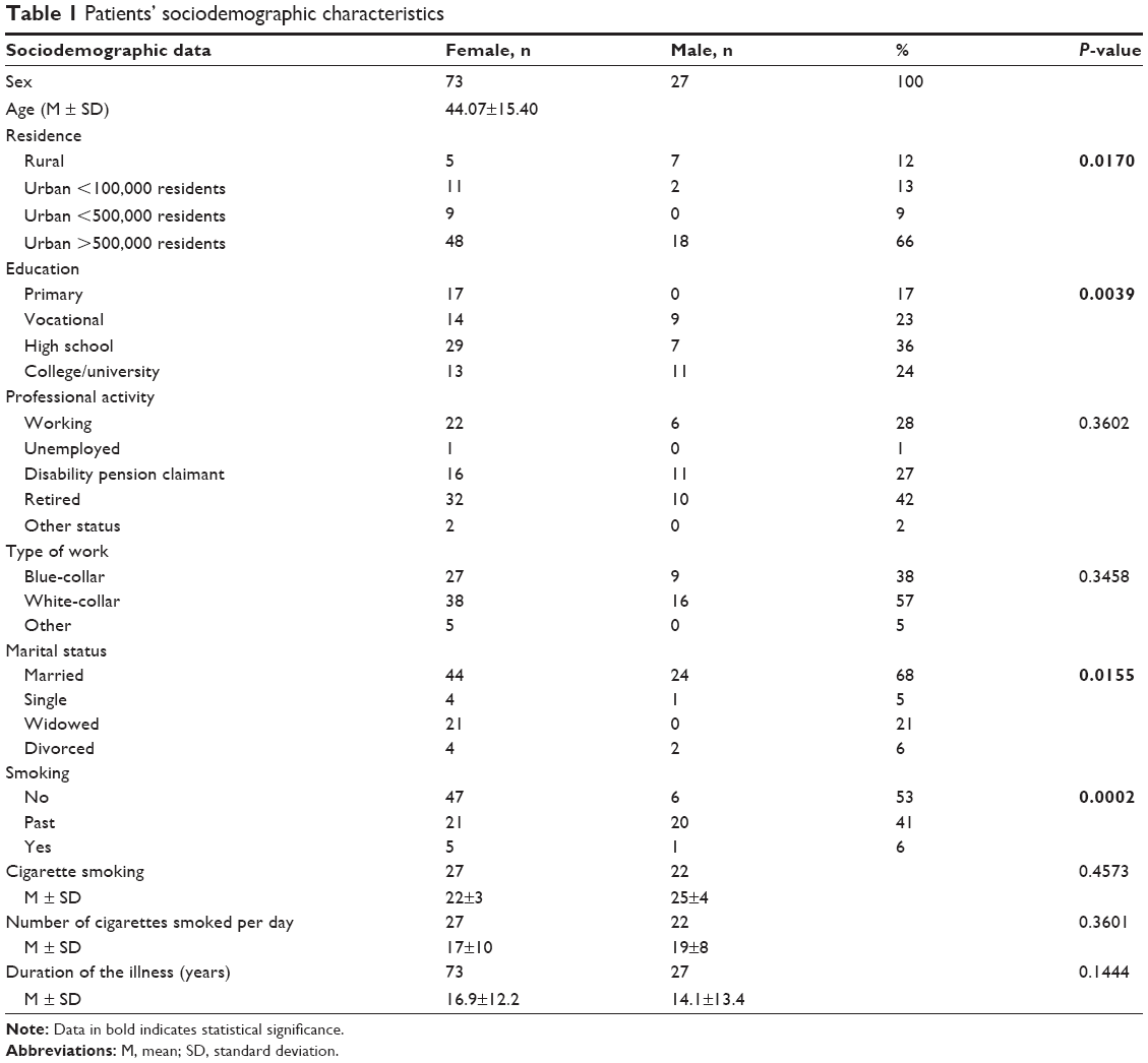 Full Text Clinical Factors Affecting Quality Of Life Of Patients With Asthma
