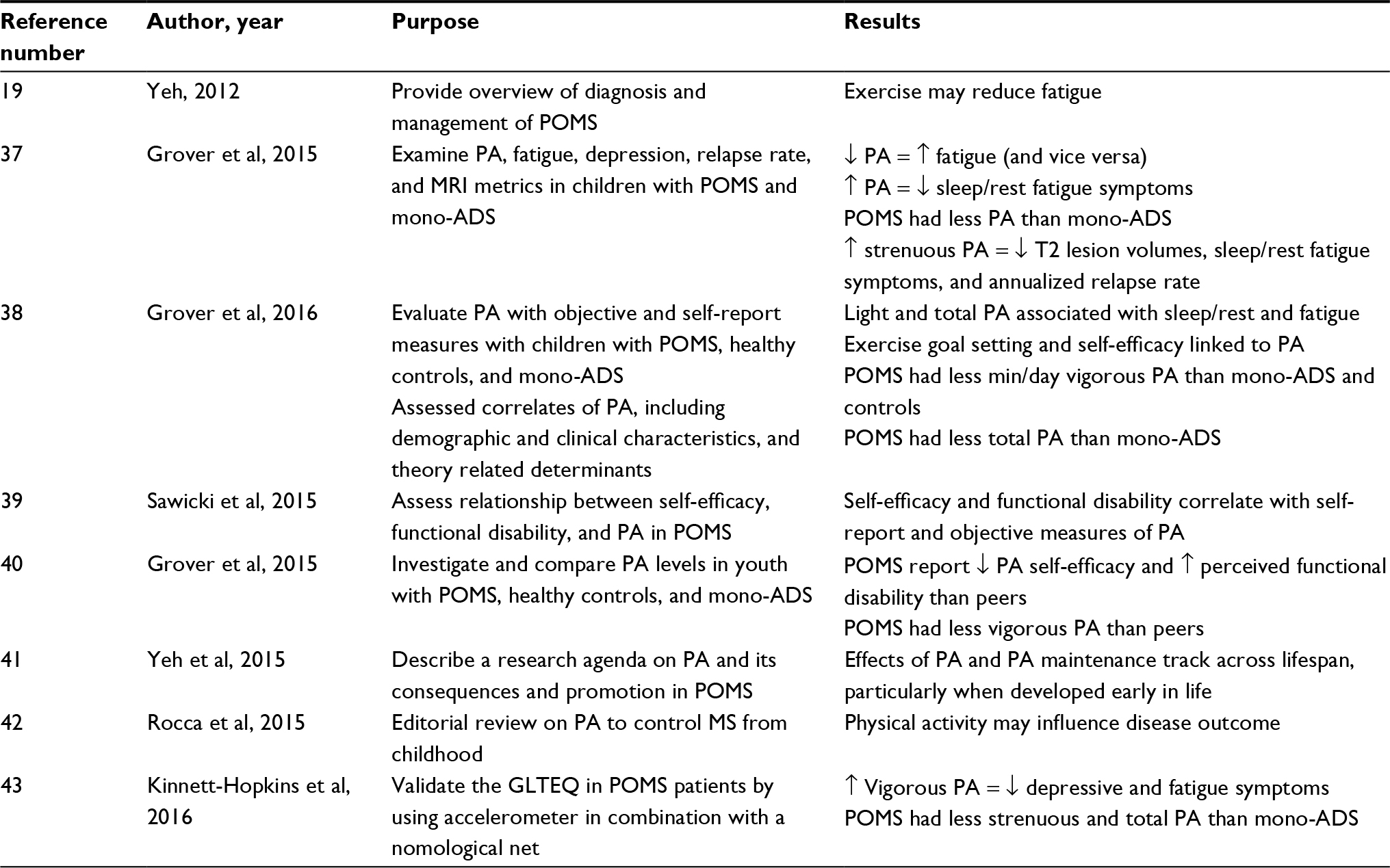 Full Text Pediatric Multiple Sclerosis Current Perspectives On Health Behaviors