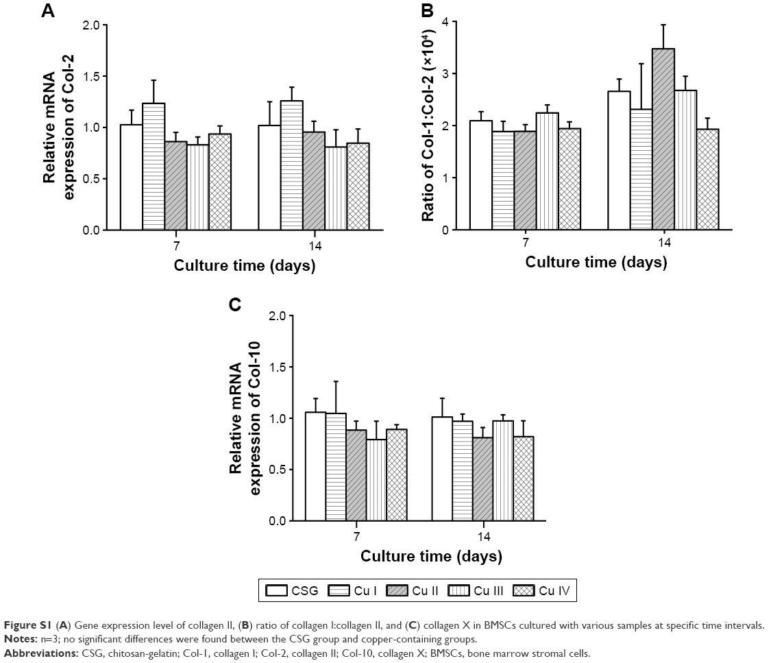Full Text Evaluation Of Antibacterial Angiogenic And Osteogenic Activities Of