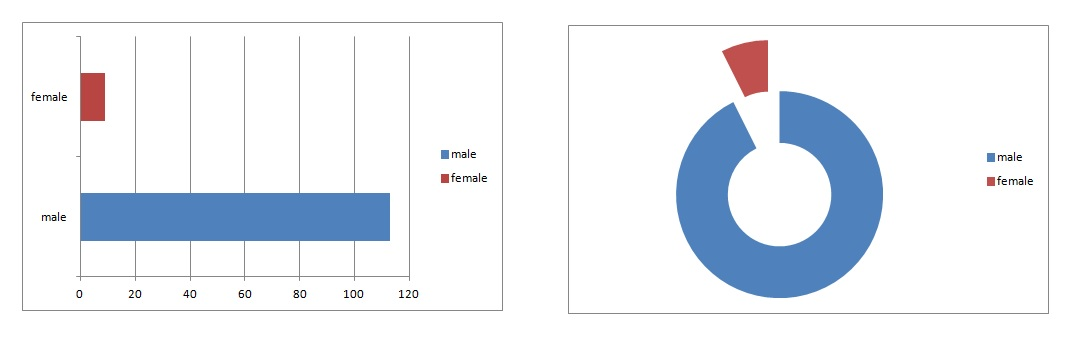 Equality is Not a Feeling: Men vs Women in Church Leadership Positions