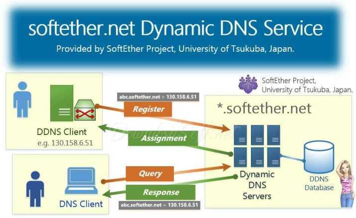 Download SoftEther VPN Gate Client Pluginfor PC & Mobile