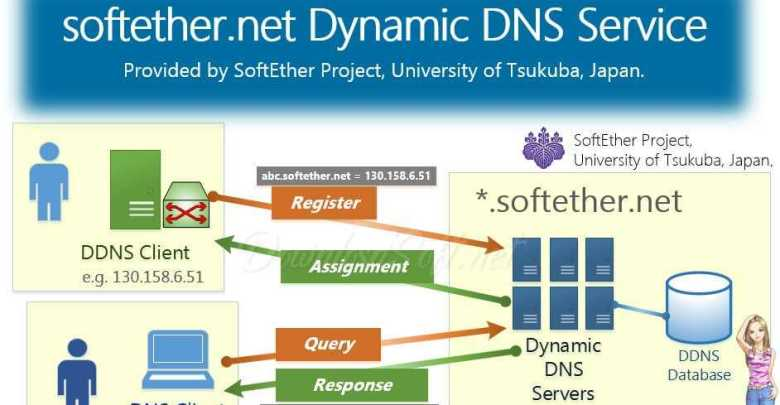 Photo of تحميل SoftEther VPN Gate Client Plugin لتصفح المواقع المحظورة
