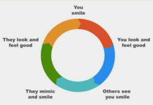 SMILE: The Astonishing Destructive Power of Positive