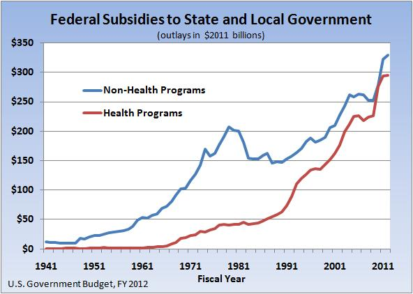 Image result for downsizing the federal government