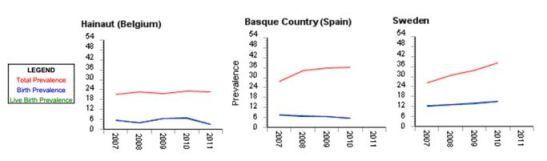Fig. 1: EUROCAT Graphs
