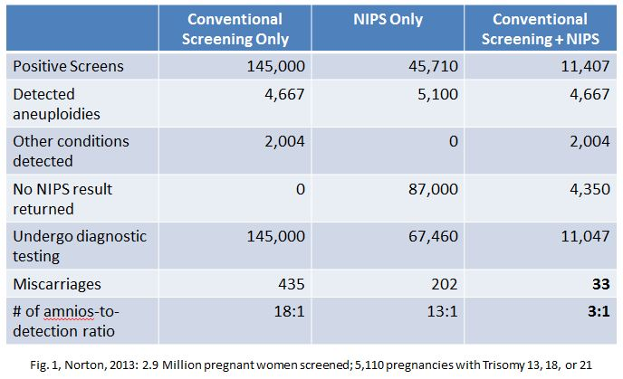 Norton Screening Protocols and miscarriages