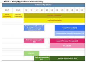 DoD VA prenatal testing protocol