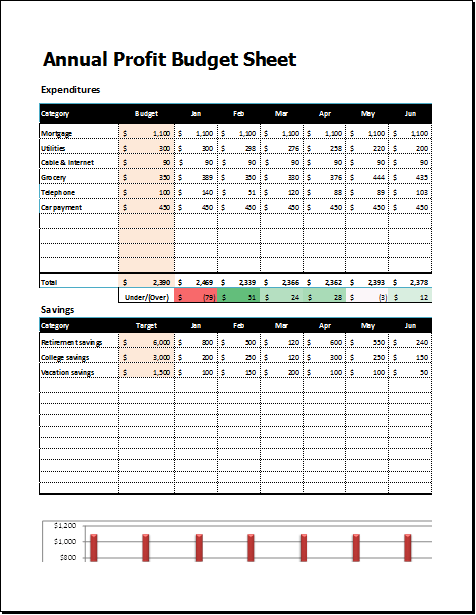Annual Profit Budget Sheet Template For Excel Document Hub