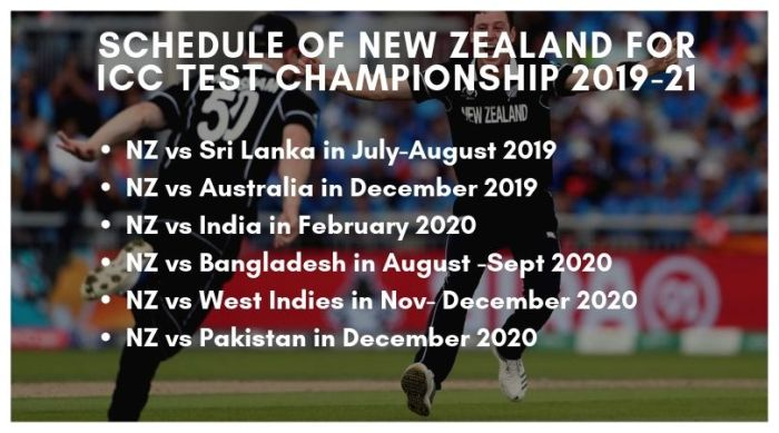 ICC Test Championship Schedule of New Zealand