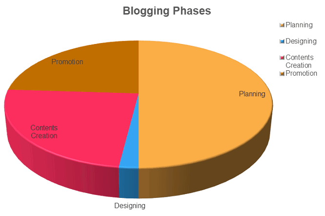 Blogging phases from planning, designing, contents creation and promotion