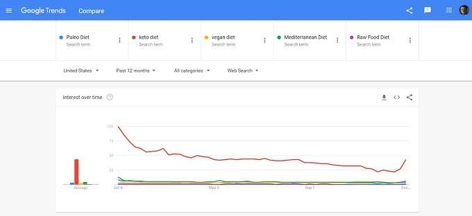 Comparison for diets on google trends second search
