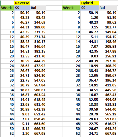 26 weeks of penny challenge using reverse and hybrid methods