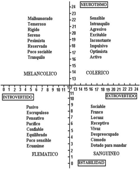 tabla tipos personalidades