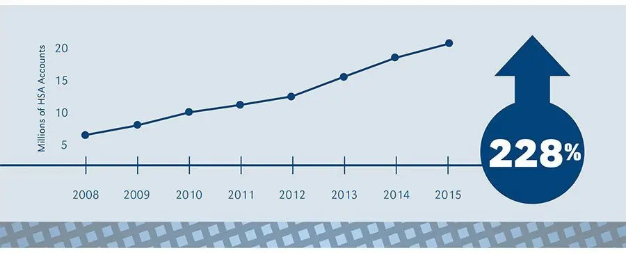 HSA: 228 percent increase since 2008