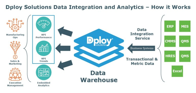 Data integration and analytics - how it works - Dploy Solutions