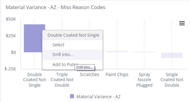 Diagnostic analytics dashboard drill-downs - Dploy Solutions