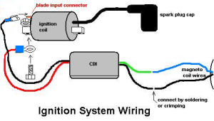 Installing the Racing CDI & Ignition Coil