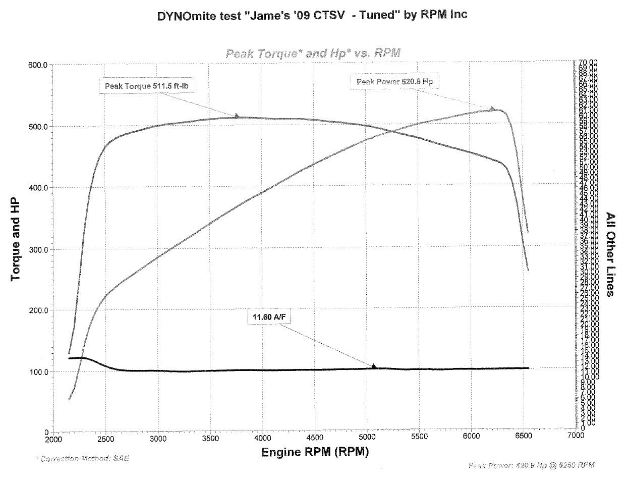 Cadillac Cts V Ecu Tune Dyno Results Graphs Hosepower