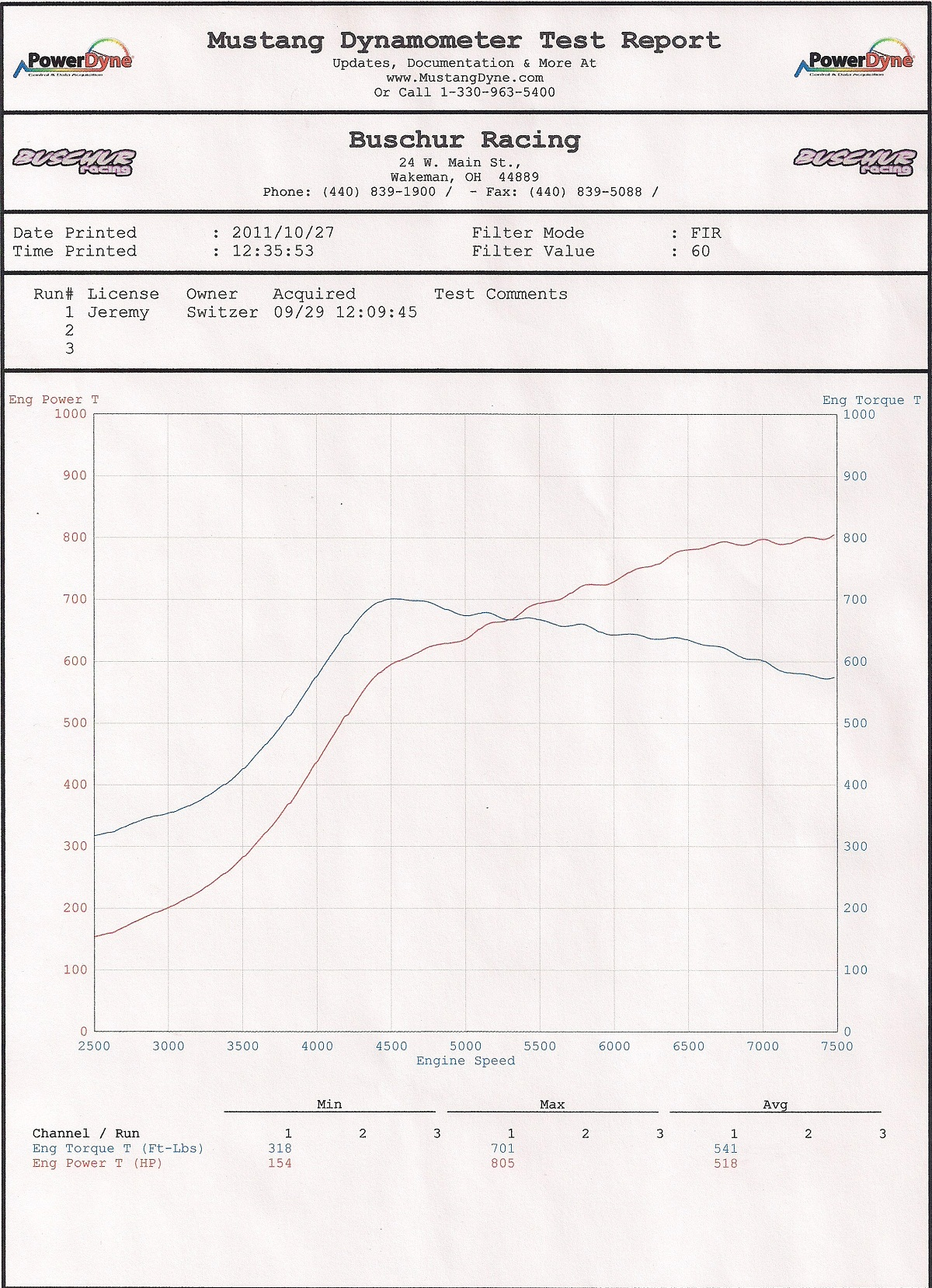 Nissan Gt R Switzer R1k Pump Gas Dyno Results Graphs Hosepower