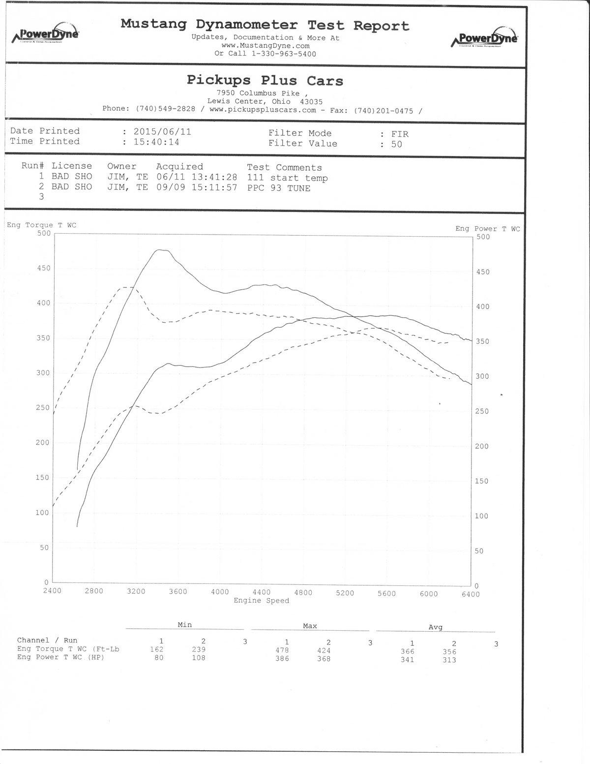 Ford Taurus Sho 1 4 Mile Drag Racing Timeslip Specs 0