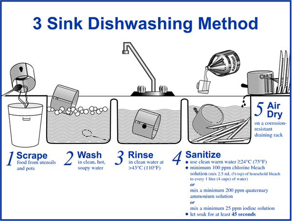 compartment sink stickers wash rinse sanitize